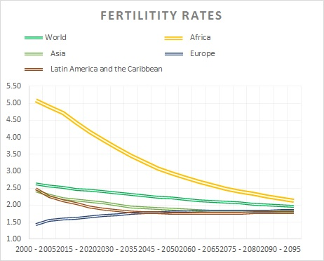 Declining fertility rates